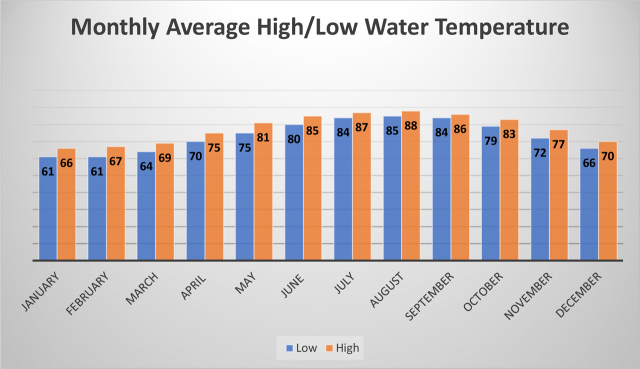 Monthly Average High/Low Water Temperatures